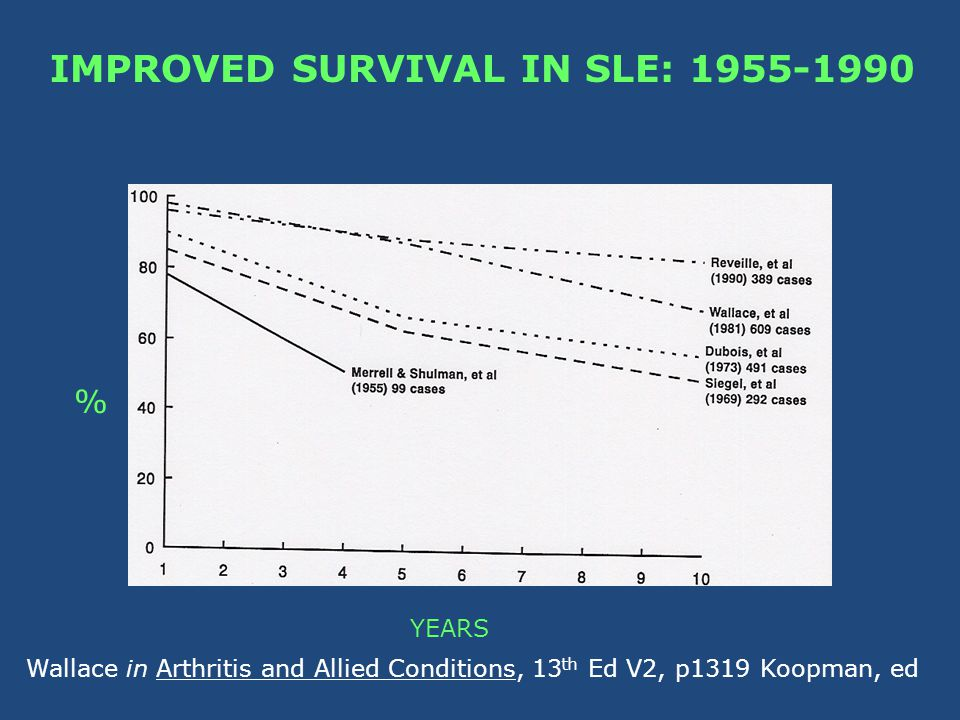 IMPROVED SURVIVAL IN SLE: 1955-1990