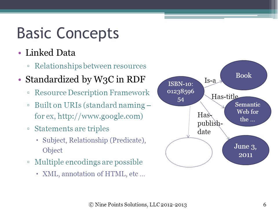 Basic Concepts Linked Data Standardized by W3C in RDF