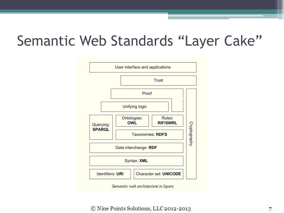 Semantic Web Standards Layer Cake
