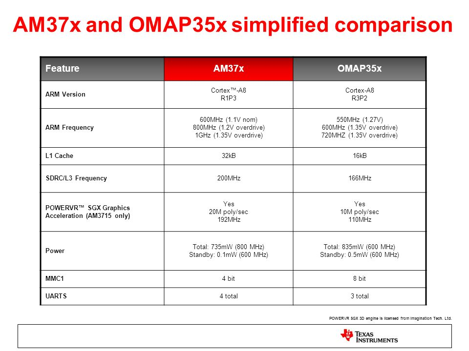 AM37x and OMAP35x simplified comparison