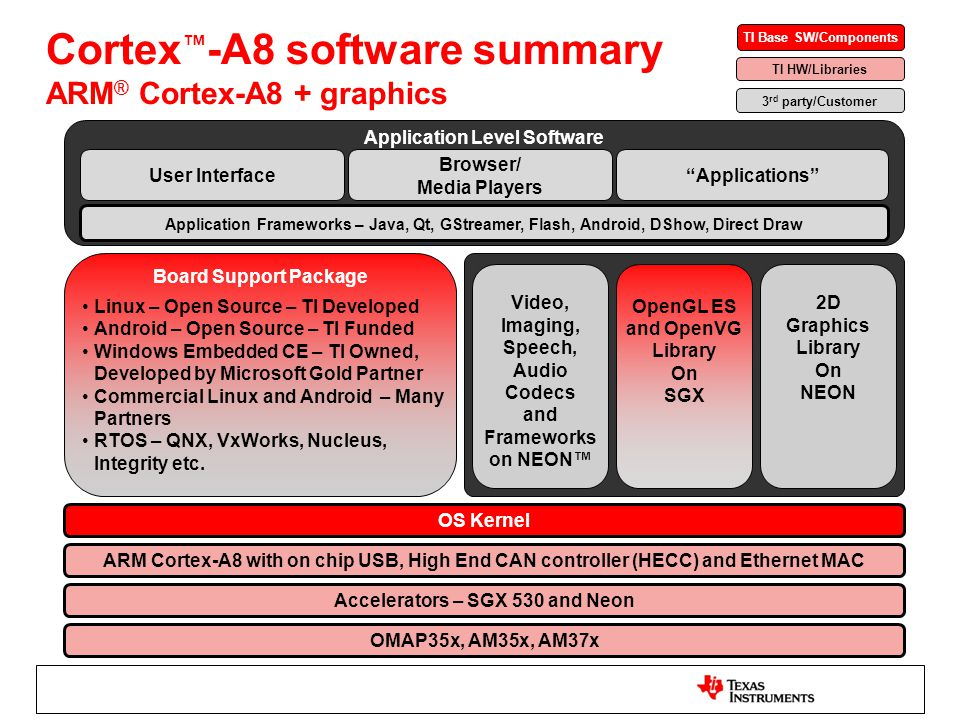 Cortex™-A8 software summary ARM® Cortex-A8 + graphics