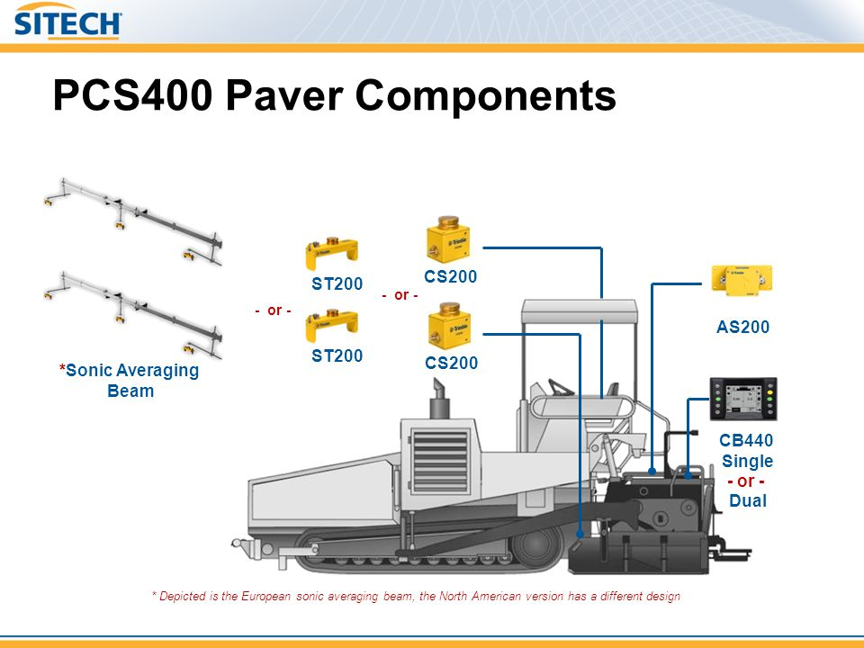 PCS400 Paver Components CS200 ST200 AS200 ST200 CS200 *Sonic Averaging