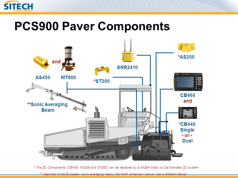 PCS900 Paver Components *AS200 and SNR2410 AS450 MT900 *ST200 CB460