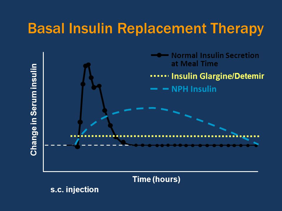 Basal Insulin Replacement Therapy