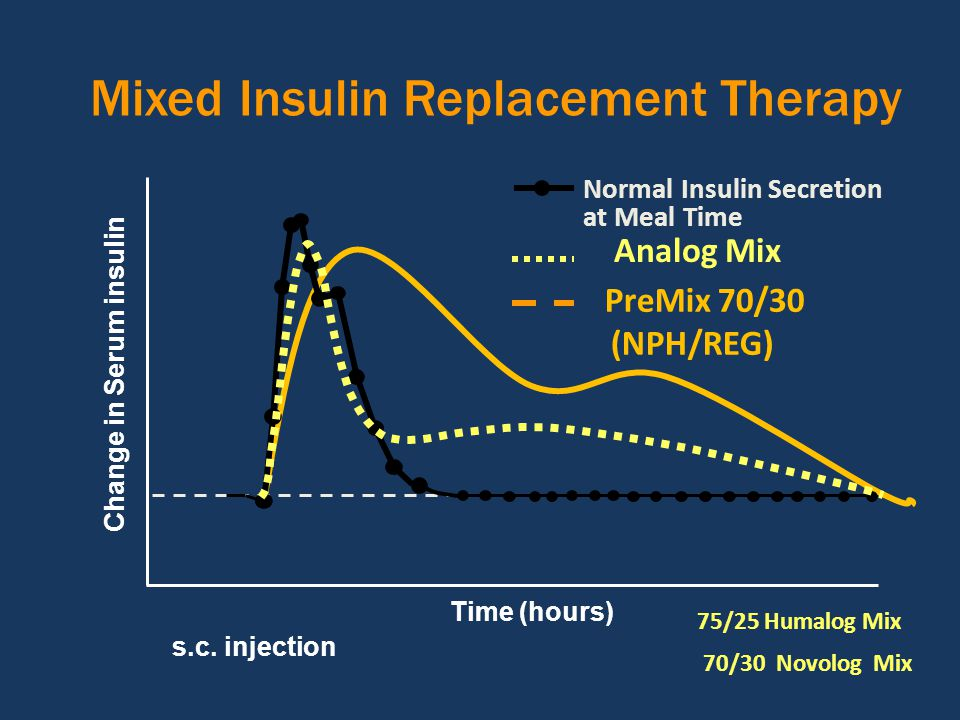 Mixed Insulin Replacement Therapy