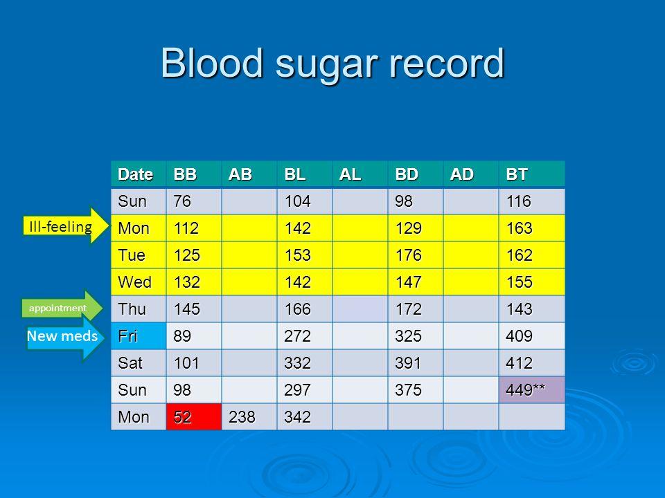 Blood sugar record Date BB AB BL AL BD AD BT Sun 76 104 98 116 Mon 112