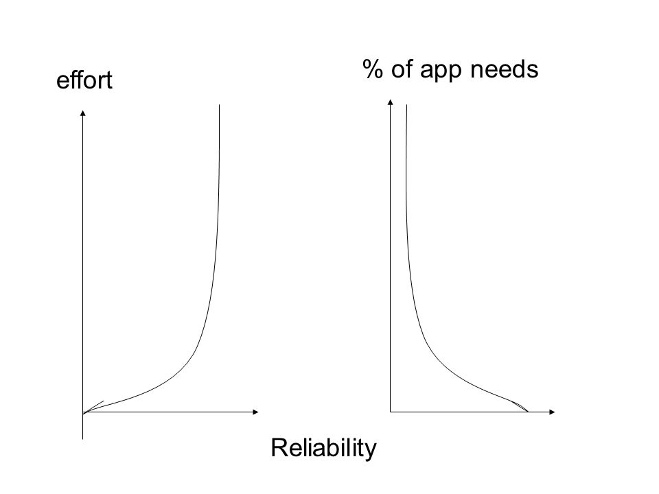 % of app needs effort Reliability