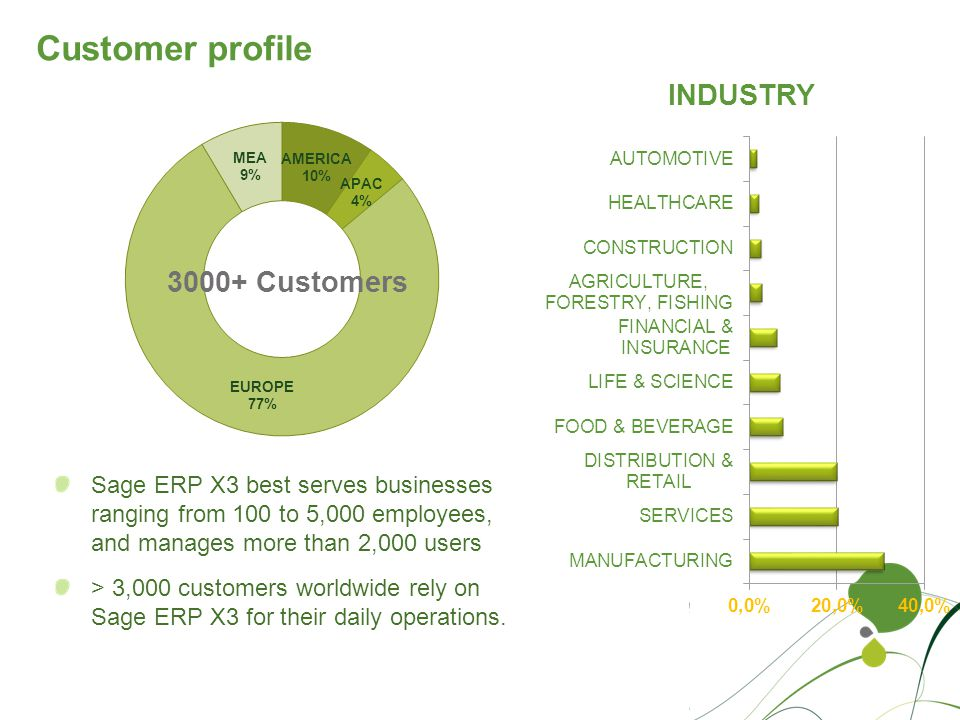 Customer profile Sage ERP X3 best serves businesses ranging from 100 to 5,000 employees, and manages more than 2,000 users.