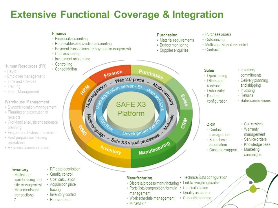 Extensive Functional Coverage & Integration