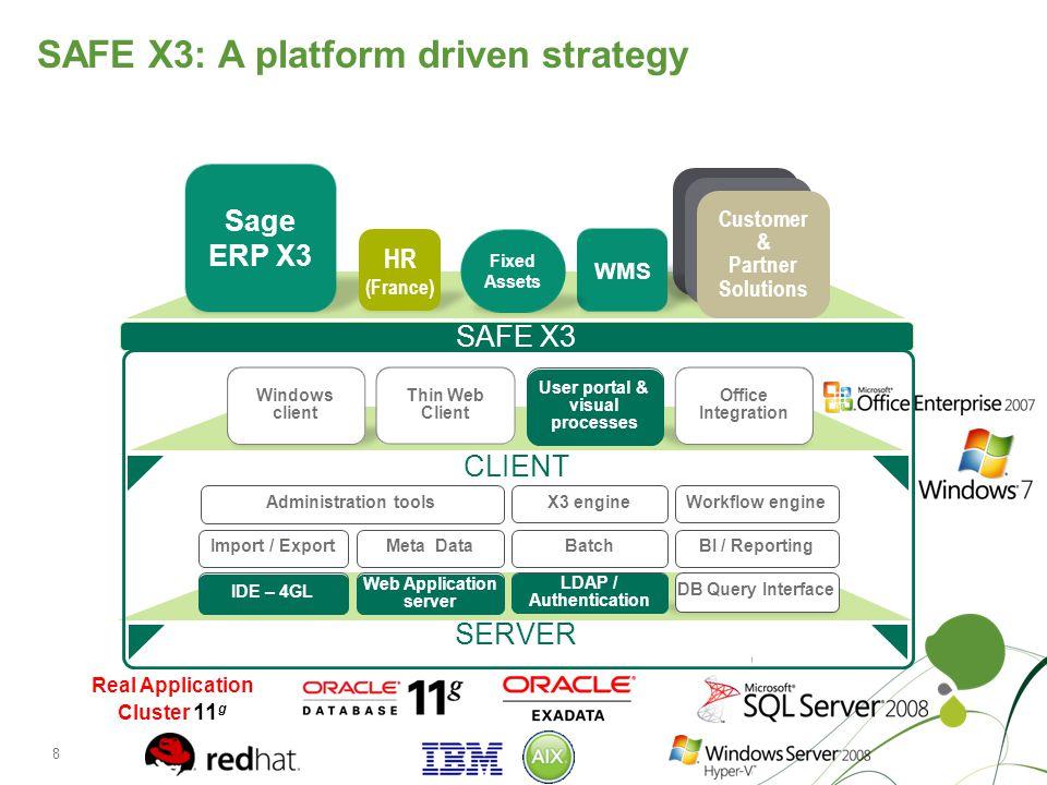 SAFE X3: A platform driven strategy
