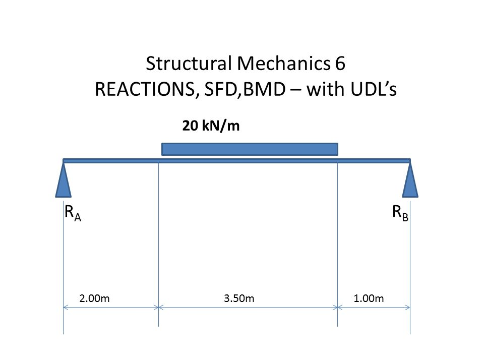 Structural Mechanics 6 REACTIONS, SFD,BMD – with UDL's