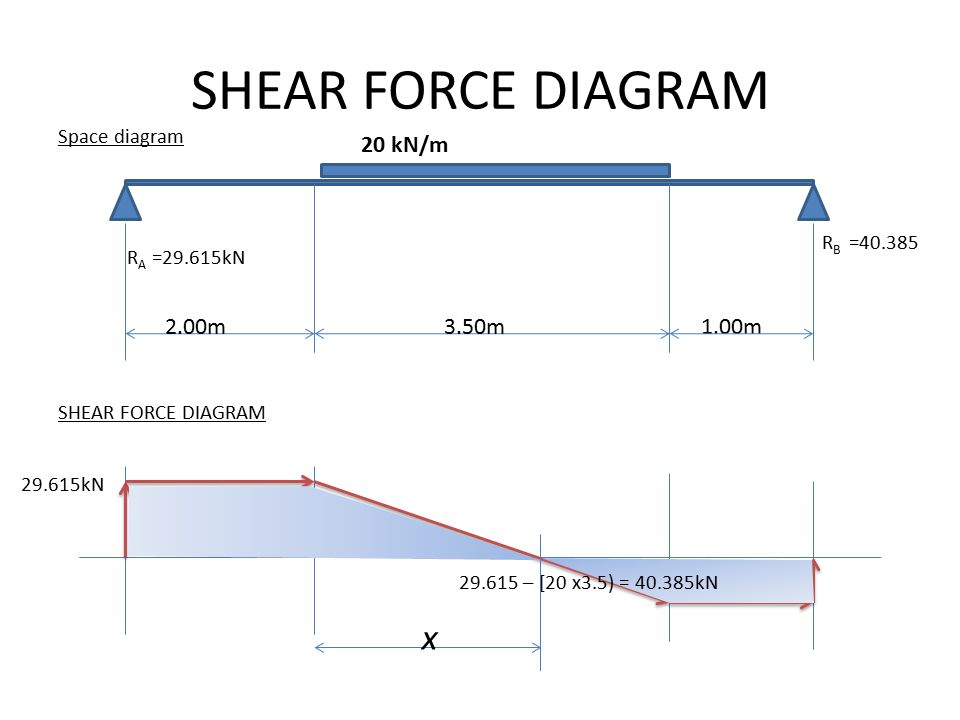 SHEAR FORCE DIAGRAM x 20 kN/m 2.00m 3.50m 1.00m