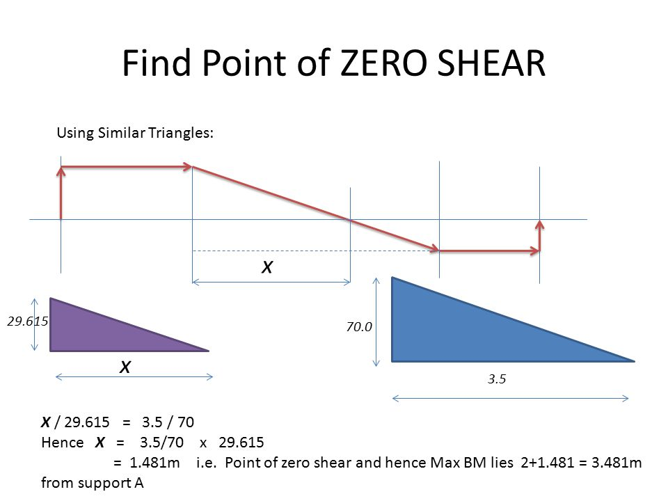 Find Point of ZERO SHEAR