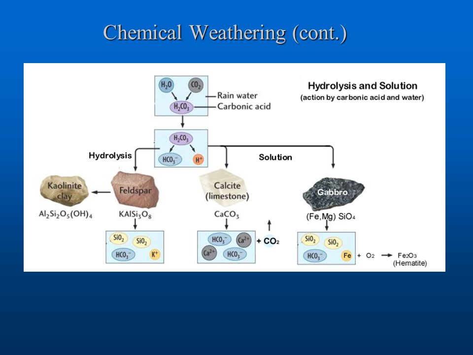Chemical Weathering (cont.)