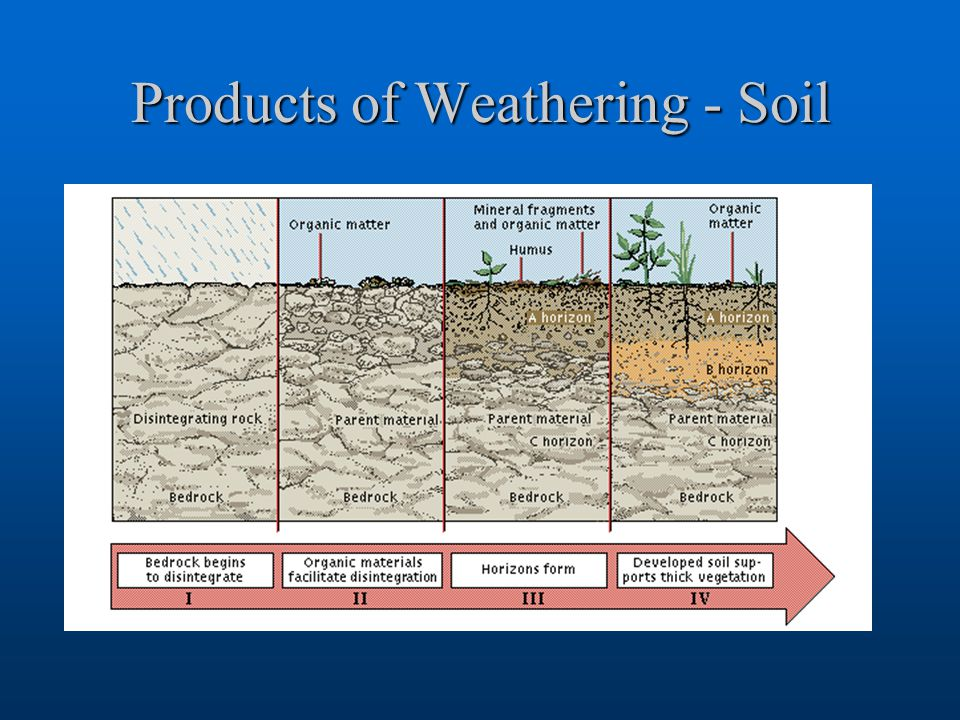 Products of Weathering - Soil