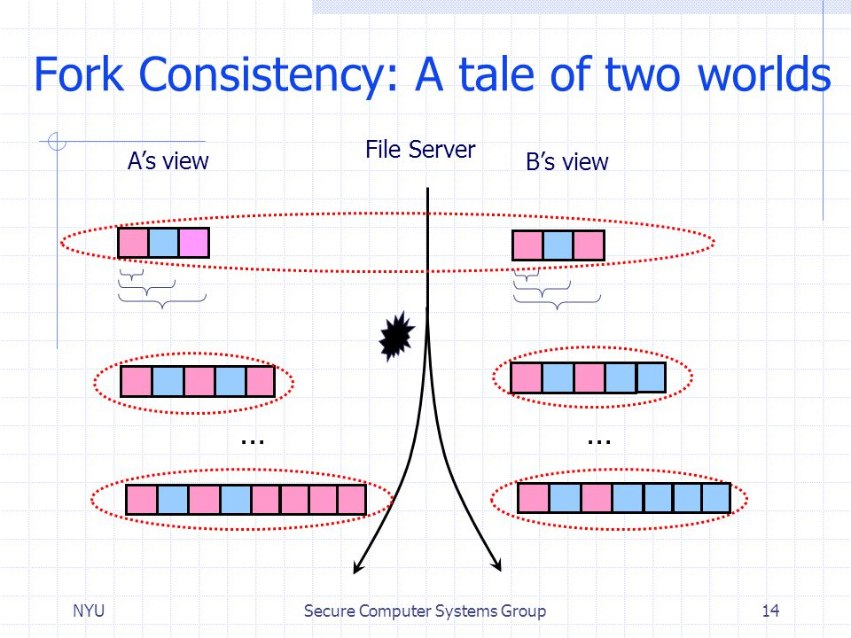 Fork Consistency: A tale of two worlds