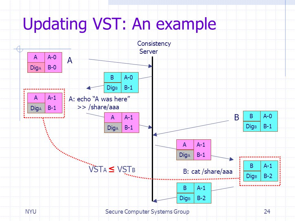 Updating VST: An example