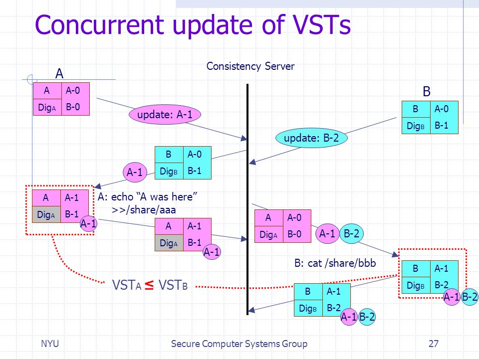 Concurrent update of VSTs