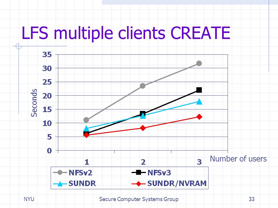 LFS multiple clients CREATE