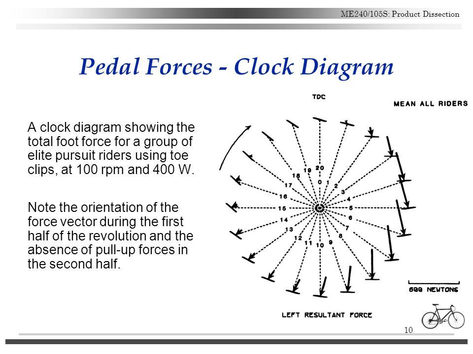Pedal Forces - Clock Diagram