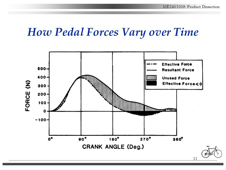 How Pedal Forces Vary over Time