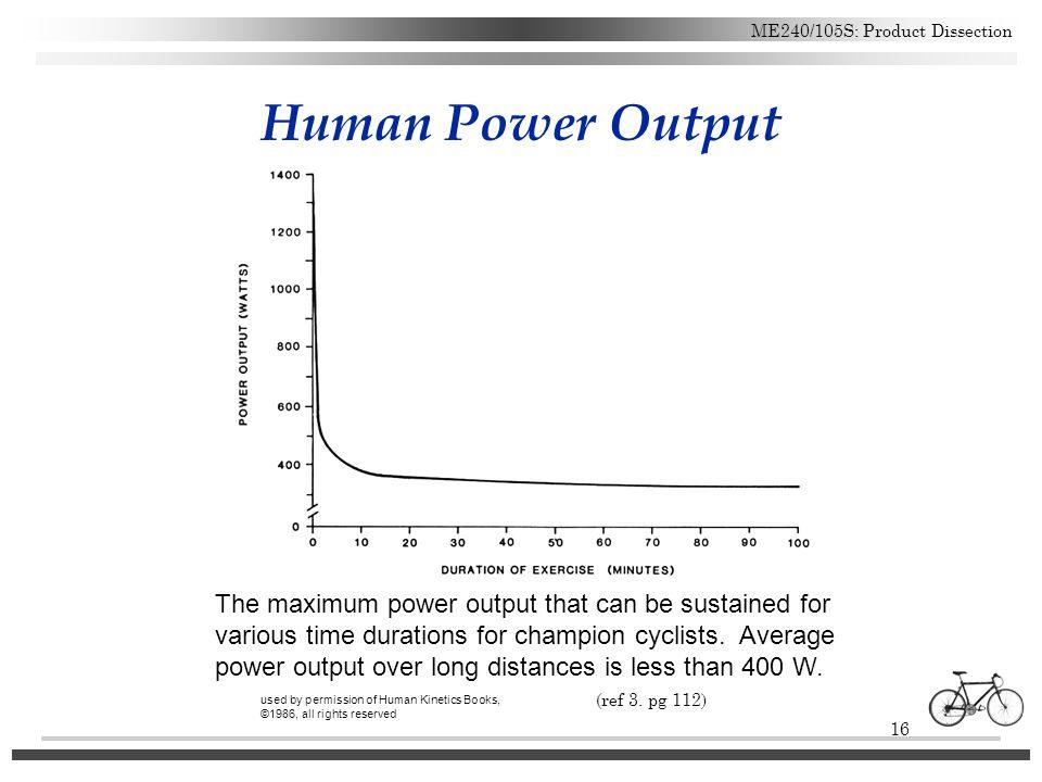 Human Power Output