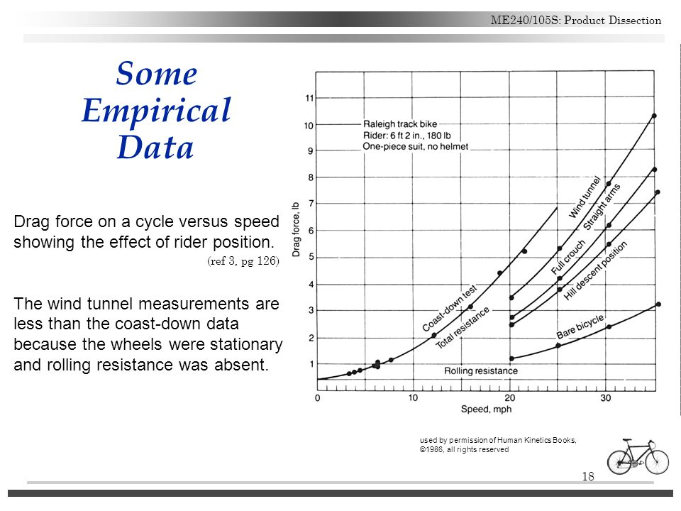 Some Empirical Data Drag force on a cycle versus speed showing the effect of rider position.