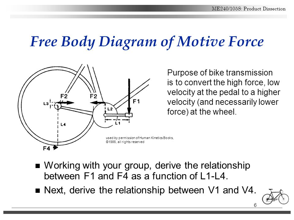 Free Body Diagram of Motive Force