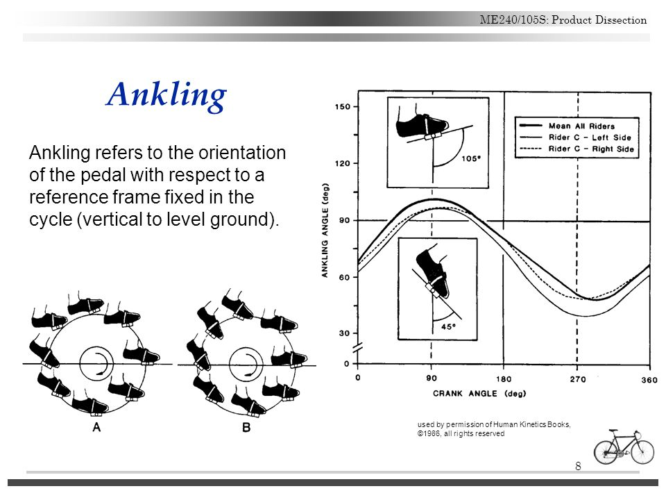 Ankling Ankling refers to the orientation of the pedal with respect to a reference frame fixed in the cycle (vertical to level ground).