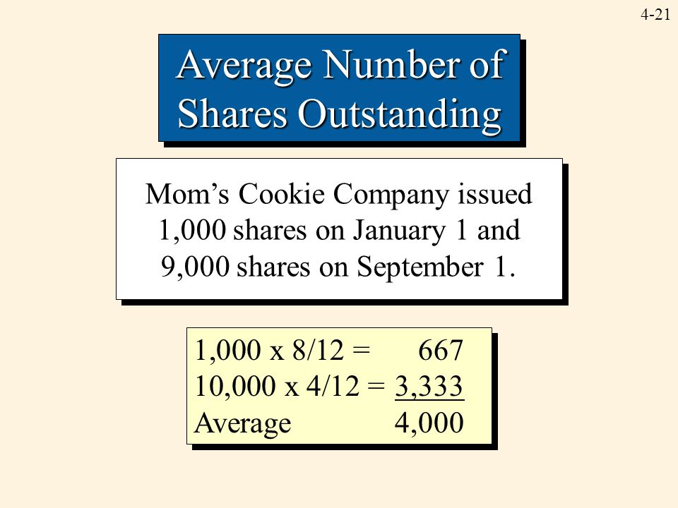 Average Number of Shares Outstanding