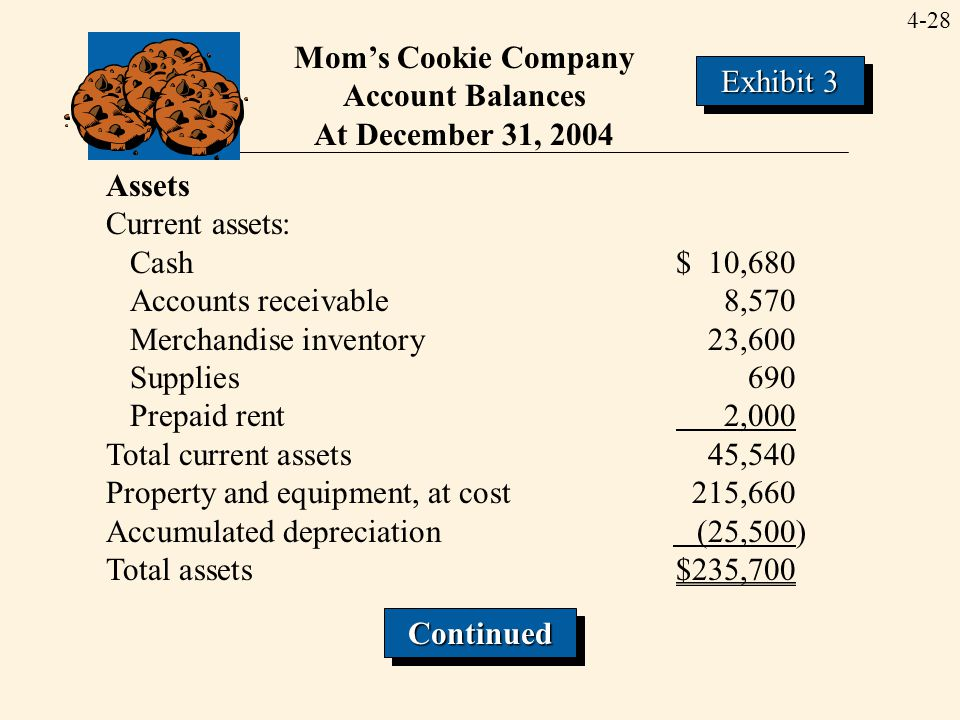 Mom's Cookie Company Account Balances. At December 31, 2004. Exhibit 3. Assets. Current assets: