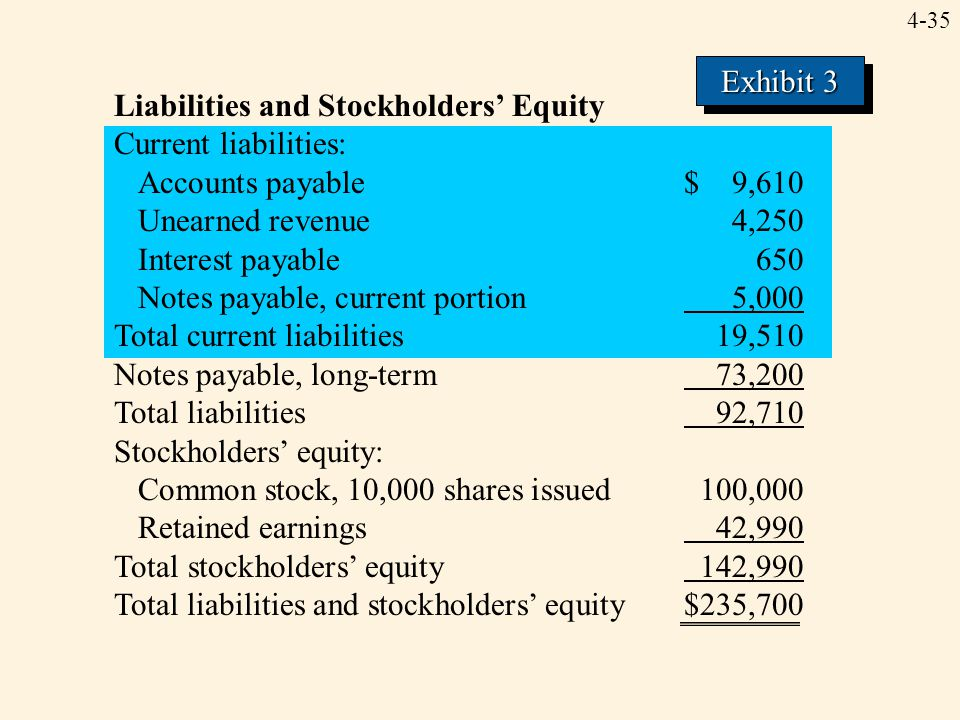 Exhibit 3 Liabilities and Stockholders' Equity. Current liabilities: Accounts payable $ 9,610.