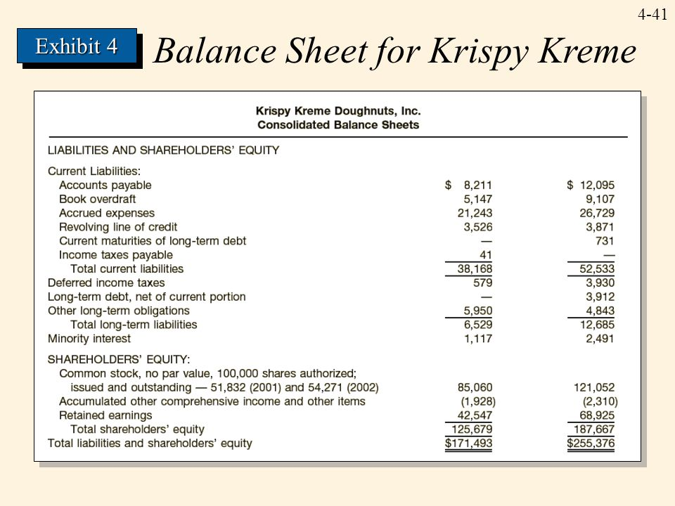 Balance Sheet for Krispy Kreme