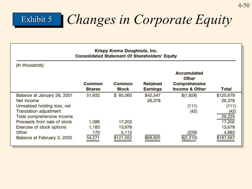 Changes in Corporate Equity