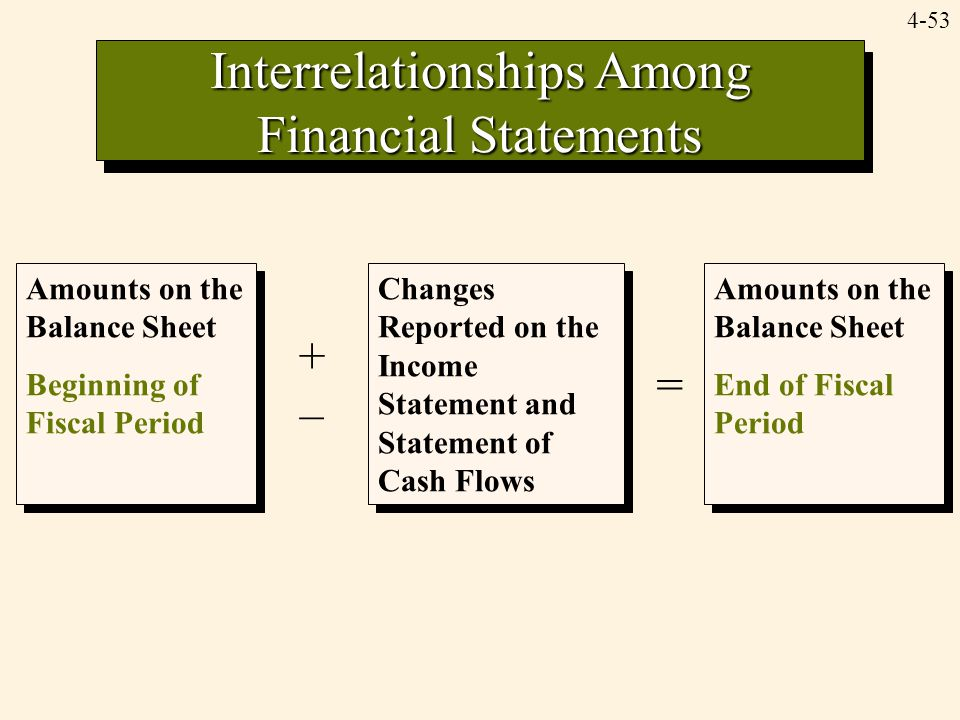 Interrelationships Among Financial Statements