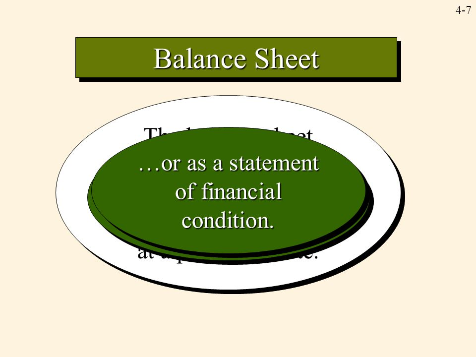 Balance Sheet The balance sheet reports the balances of the asset, liability, and owners' equity accounts at a particular date.