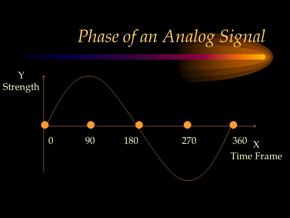 Phase of an Analog Signal