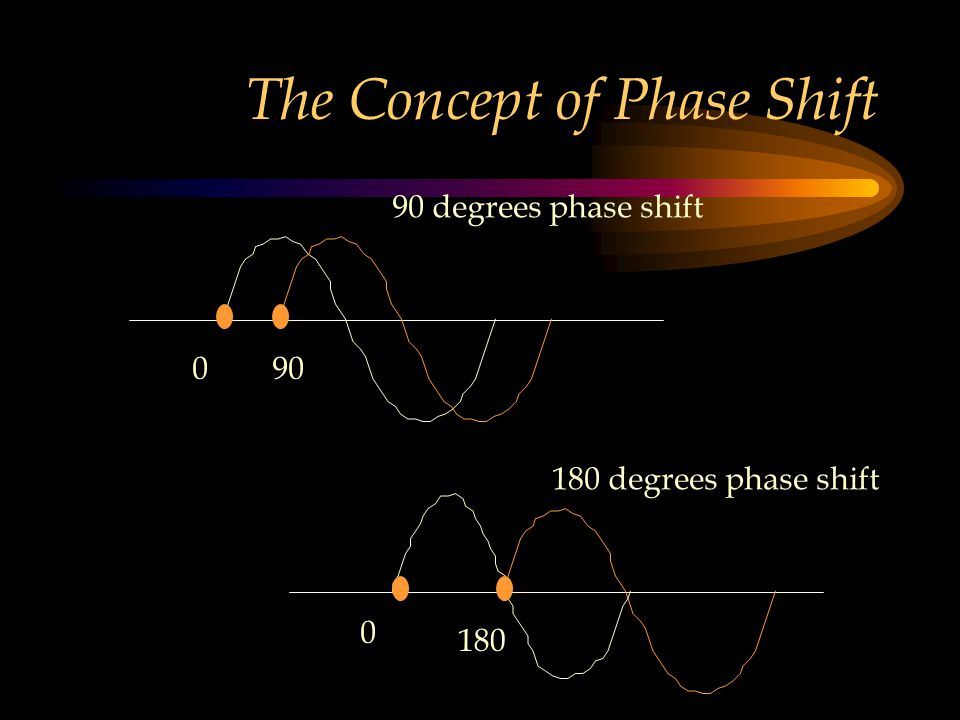 The Concept of Phase Shift