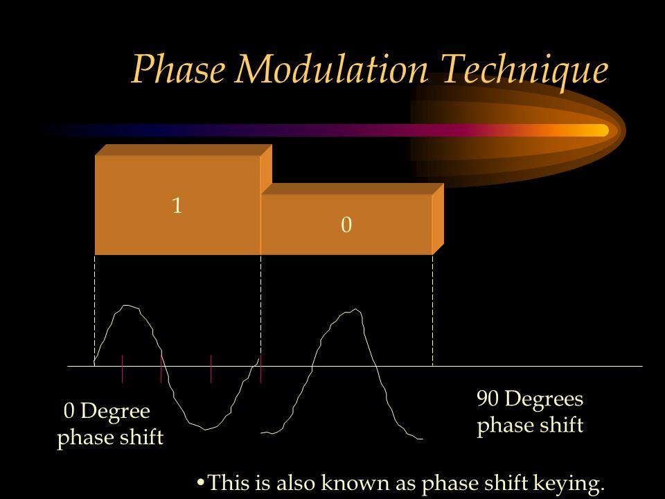 Phase Modulation Technique