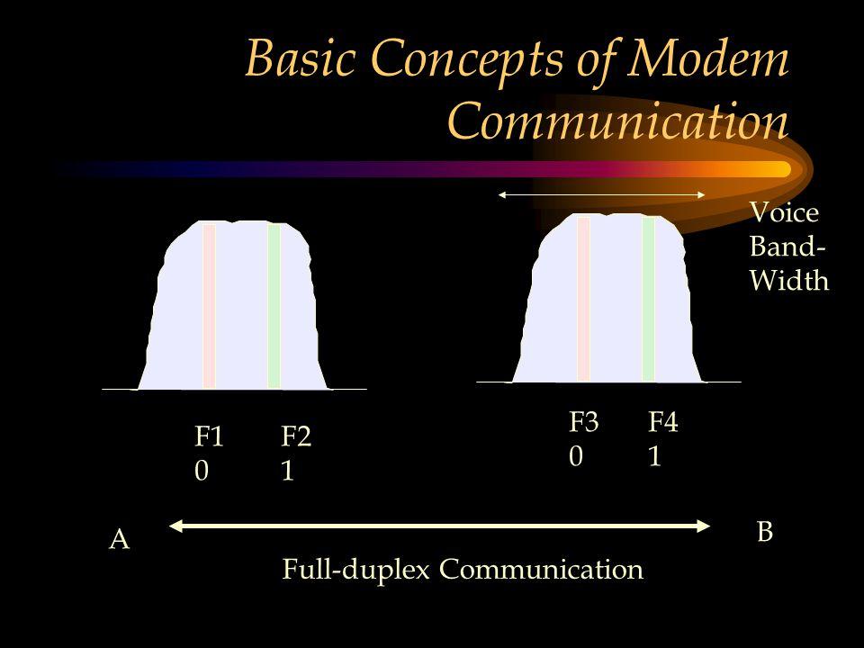 Basic Concepts of Modem Communication
