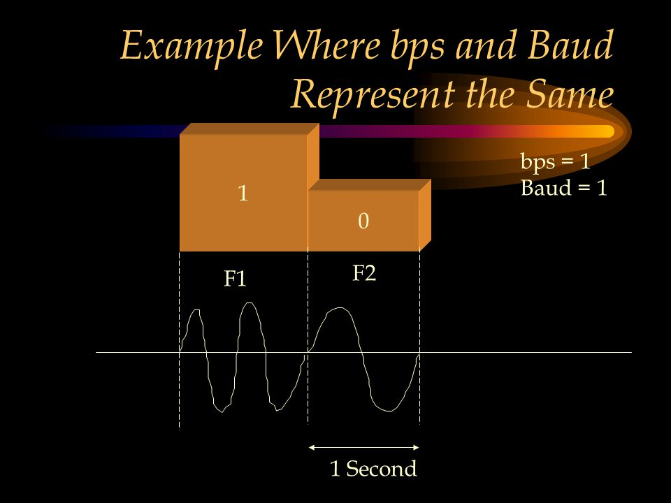 Example Where bps and Baud Represent the Same