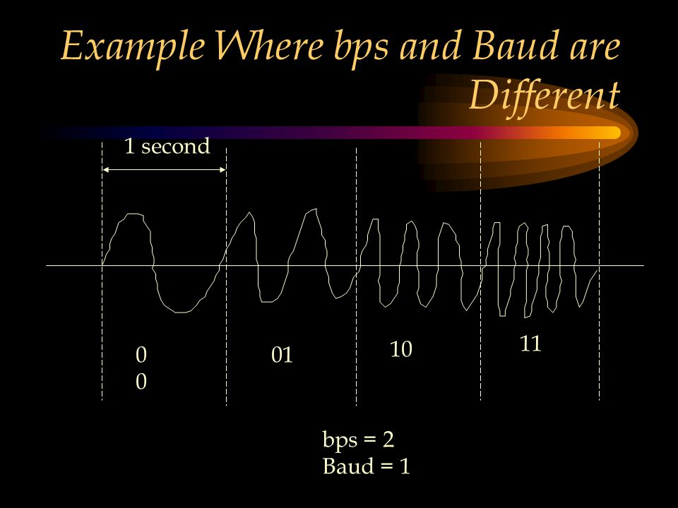 Example Where bps and Baud are Different