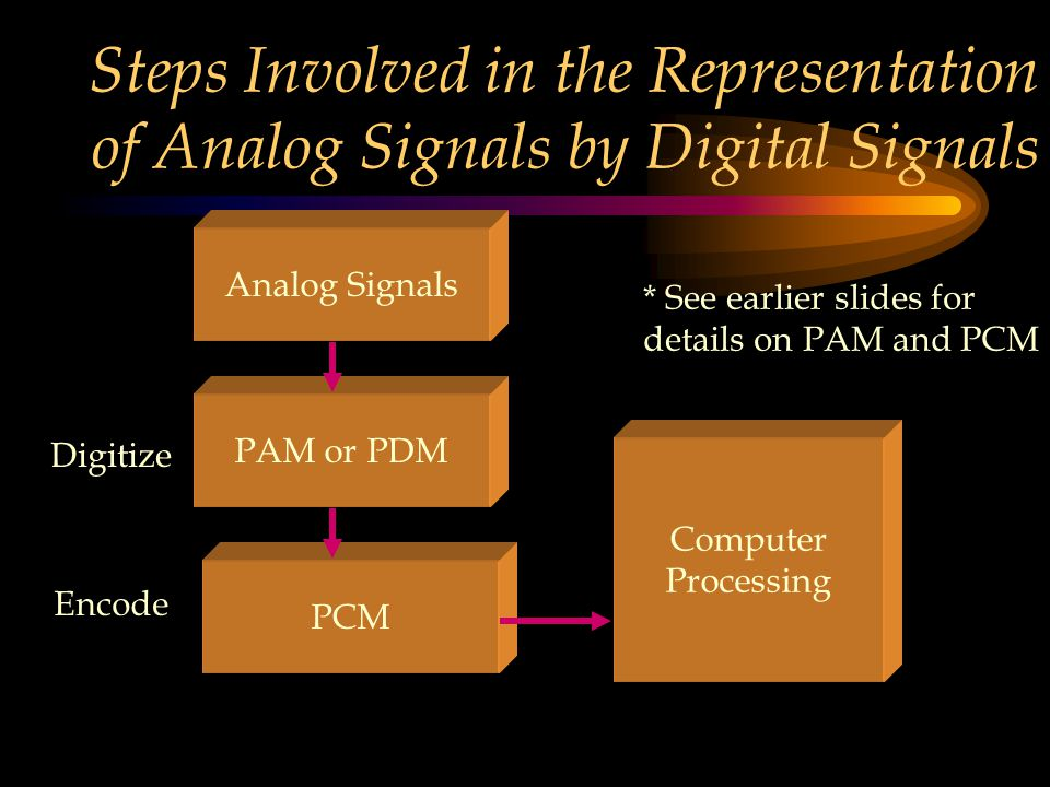 Steps Involved in the Representation of Analog Signals by Digital Signals