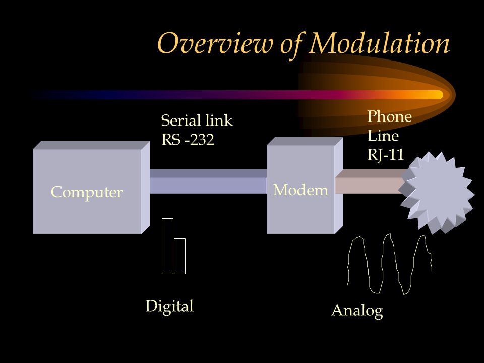 Overview of Modulation