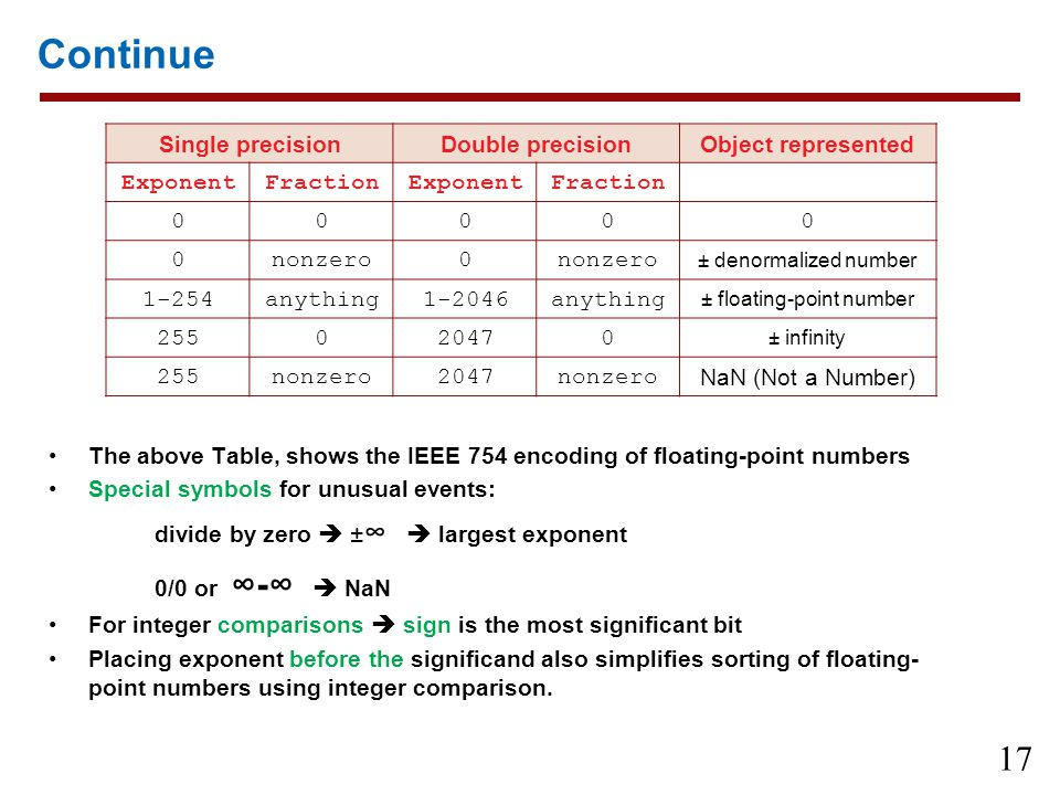 ± floating-point number
