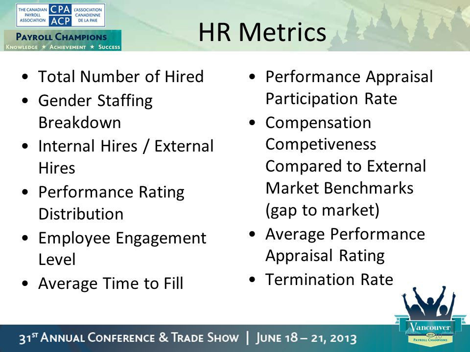 HR Metrics Total Number of Hired Gender Staffing Breakdown
