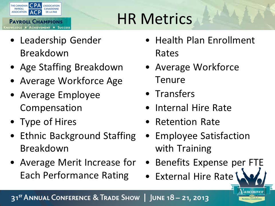 HR Metrics Leadership Gender Breakdown Age Staffing Breakdown