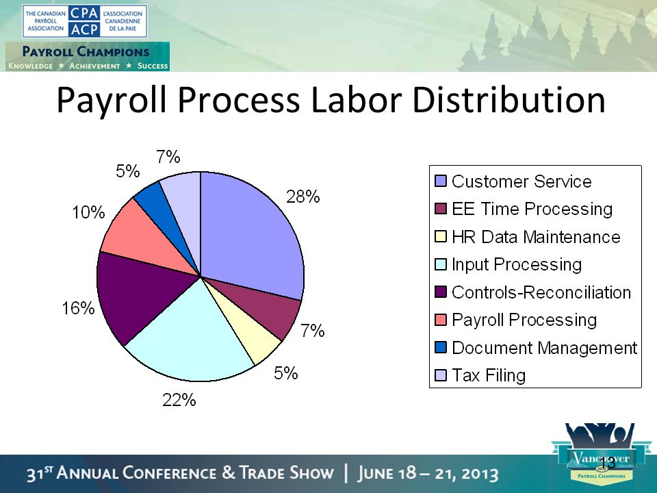 Payroll Process Labor Distribution