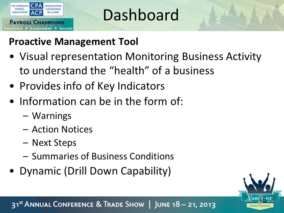 Dashboard Proactive Management Tool. Visual representation Monitoring Business Activity to understand the health of a business.