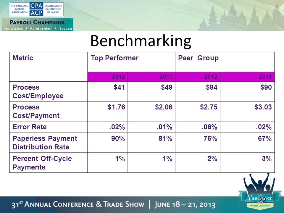 Benchmarking Metric Top Performer Peer Group Process Cost/Employee $41